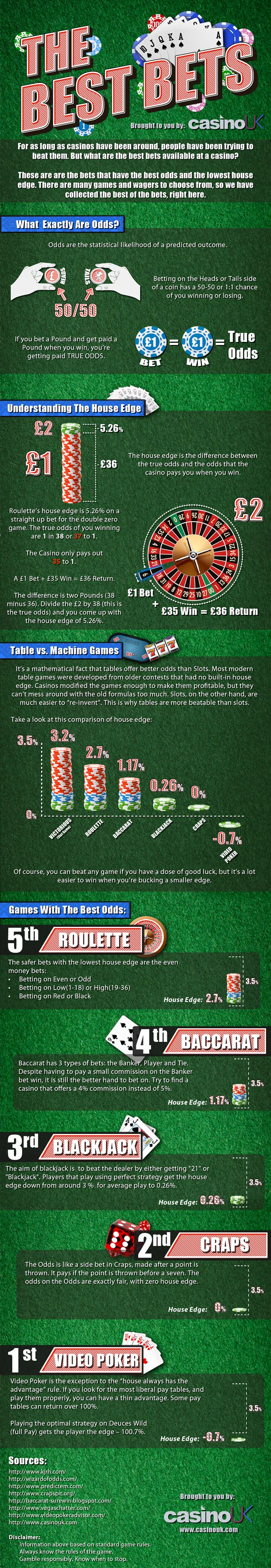 INFOGRAPHIC - Which Casino Games Have The best Odds